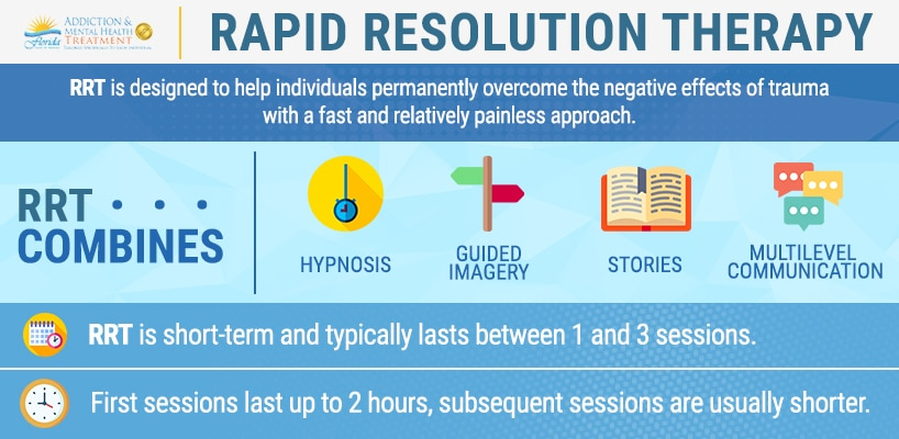 rapid resolution therapy infographic