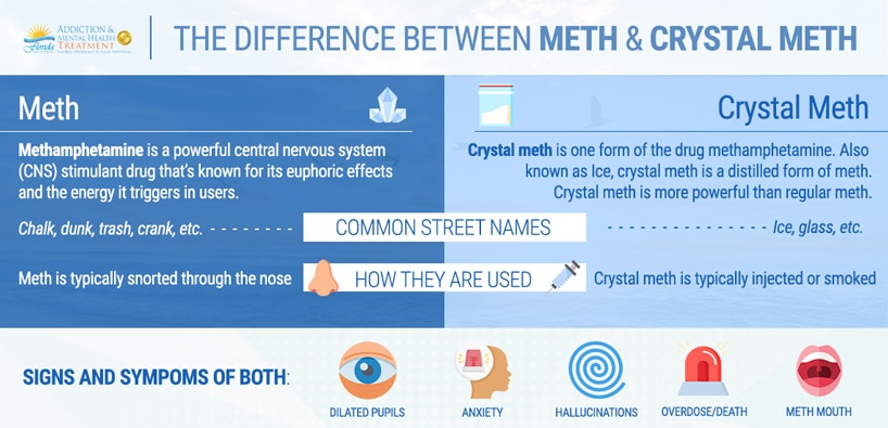 Difference between Meth and Crystal Meth