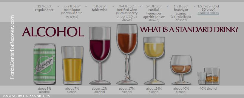 How Much Is Too Much Drinking?