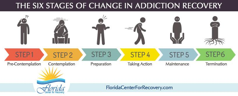 The Six Stages of Change in Addiction Recovery